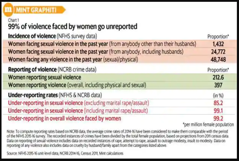 sexual abuse india data